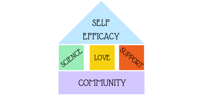 Building Blocks of Self-Efficacy